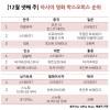 [아시아박스오피스 12월넷째주] '스타워즈: 깨어난 포스', 한국·중국·인도 제외 압도적 1위