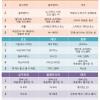 [아시아박스오피스 2월 둘째주] 중국 춘절맞이 가족영화 '쿵푸팬더3' '앨빈과 슈퍼밴드' 인기, 싱가포르·태국 등 '레버넌트' 개봉과 동시 1위