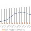 [2016 한국경제 결산⑦] 가계부채 급증·금리상승 움직임···2017 불안한 출발 예고