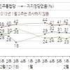 [한국갤럽] 20~30대 '무당파' 증가