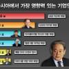 삼성 이건희, 아시아영향력 1위 기업인