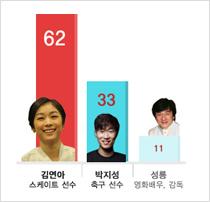 아시아 영향력 스타, 김연아가 1위