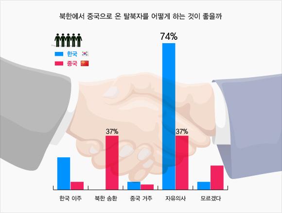탈북자처리, 韓 자유의사 vs 中 북한송환