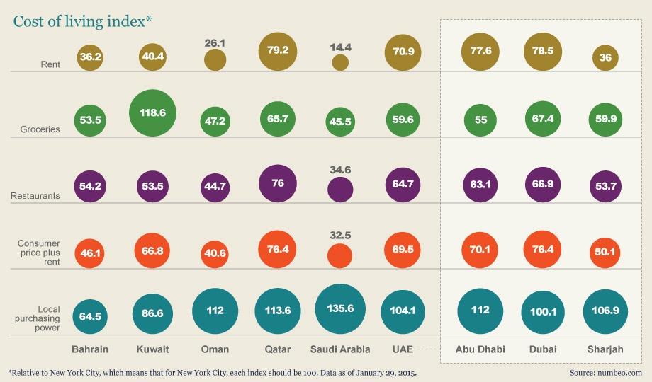 걸프지역국가 물가 비교표