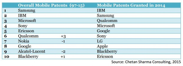 Mobile Patents Granted in 2014
