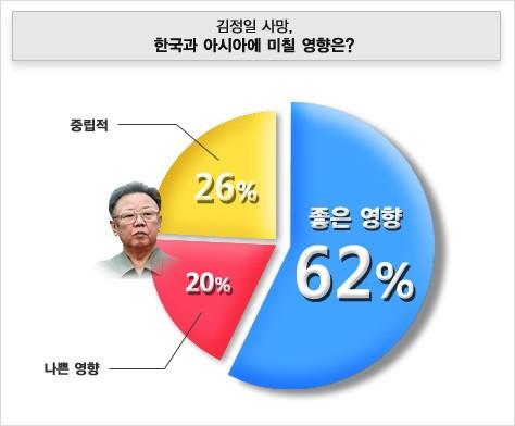 김정일 사망이 한국과 아시아에 미칠 영향