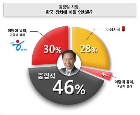 김정일 사망이 한국 정치에 미칠 영향